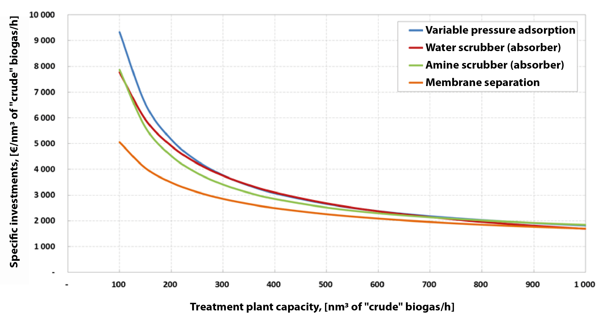 Cost of enrichment of biogas to biomethane