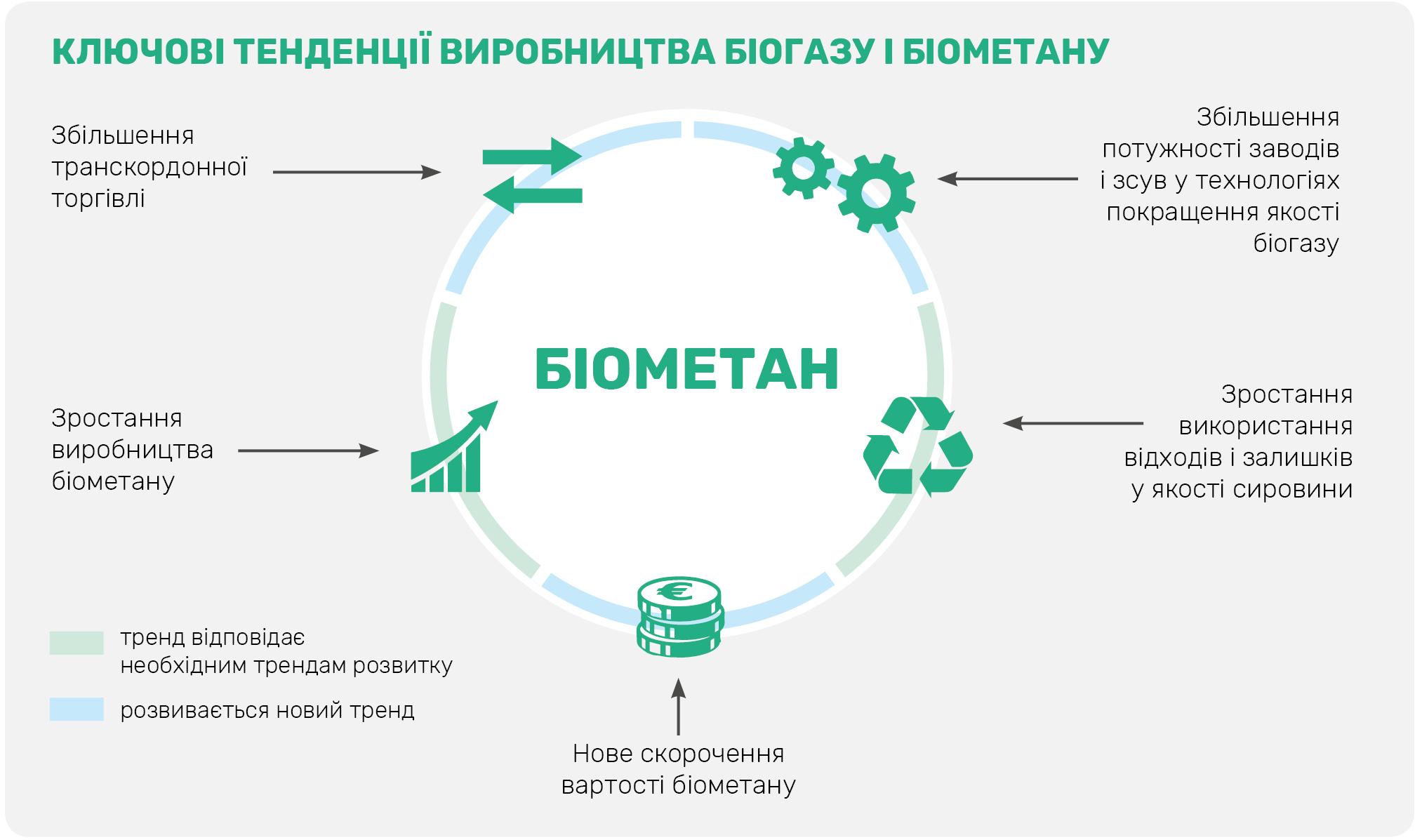 Main factors of EU biomethane development